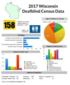 Graphs and charts of census data regarding deafblind individuals in the state of Wisconsin.